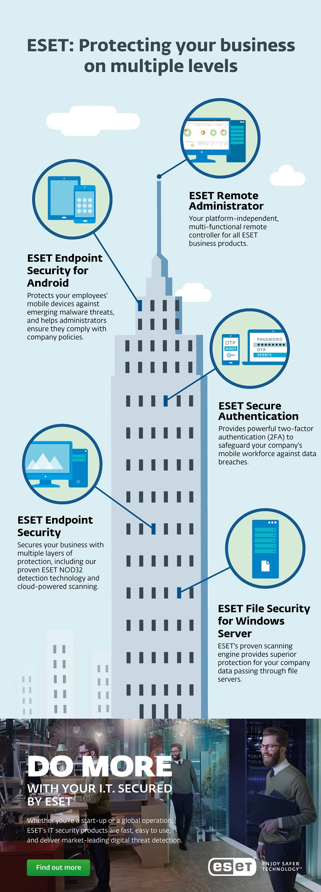 Esets Next Generation Business Security Products Now Available Data About Eset